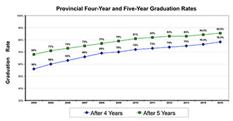 The graph describes Ontario's increasing four-year and five-year graduation rates. In 2015, the five-year graduation rate surpassed 85 per cent, which is more than 17 percentage points higher than the 2004 rate of 68 per cent. The percentage of students graduating in four years exceeded 78 per cent, an increase of 22 percentage points since 2004.